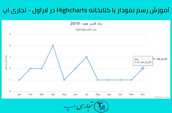 آموزش رسم نمودار با کتابخانه Highcharts در لاراول
