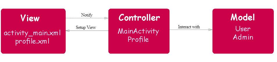 MVC(Model View Controller)