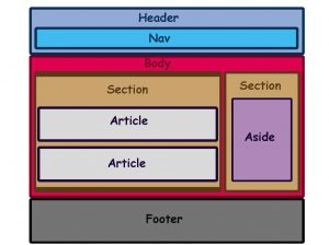 semantic Tags در html 5